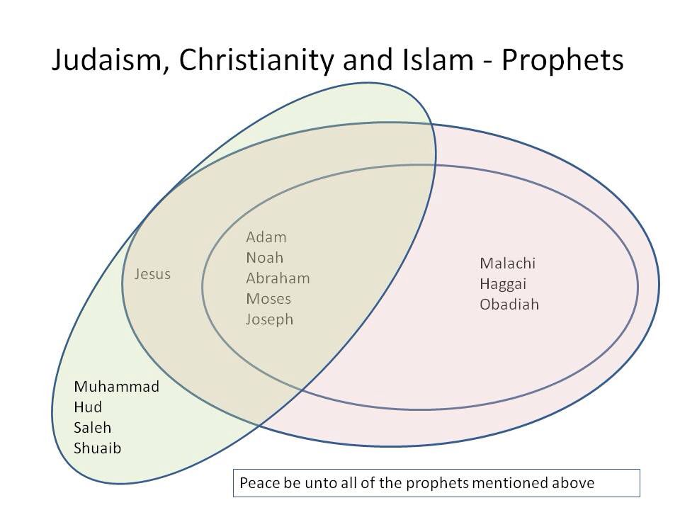Image From Httpwwwmohammedamincomcommunityissuesdiagramstaf  Christianity Vs Islam Essay How Do You Measure The Closeness Of Judaism Christianity  And Islam Essay On High School Dropouts also Science Essay Ideas  Compare And Contrast Essay Topics For High School