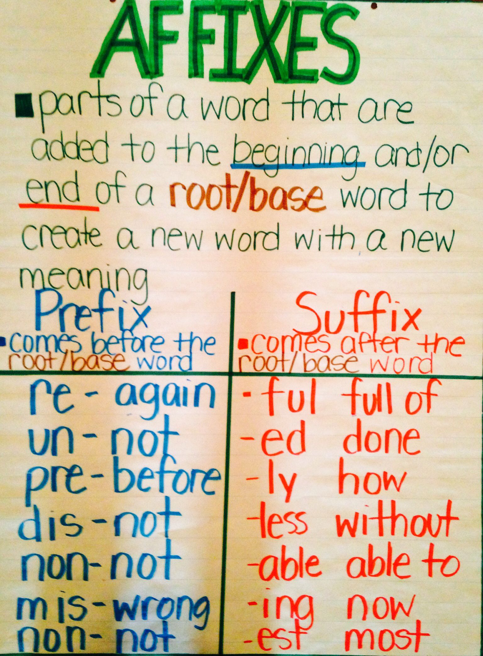 small resolution of Affixes Anchor Chart …   Affixes anchor chart