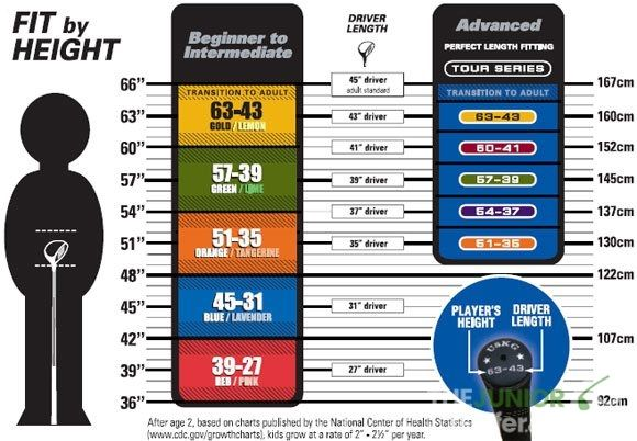 Use this cool uskids junior golf fitting chart to figure out what
