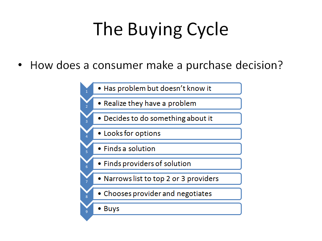 Buying Cycle Stages Flowchart Bloggingmarketing Pinterest