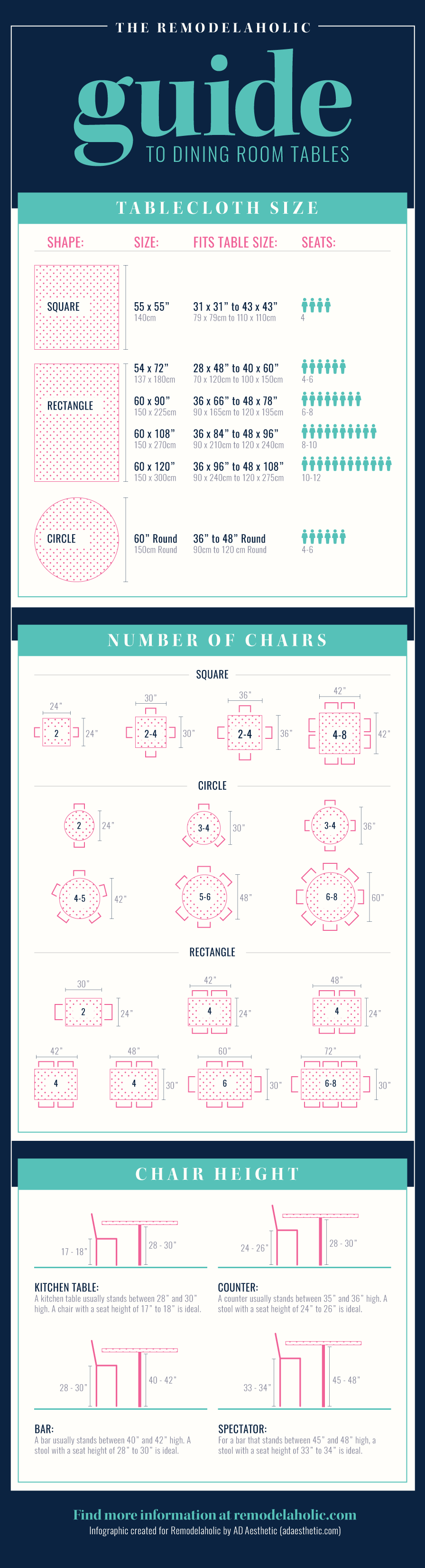 MUST PIN! This has ALL the best info about dining table sizes! Standard sizes and heights, how many can sit at each size table, plus what height dining chairs should be and what size tablecloth is just right for the dining table.