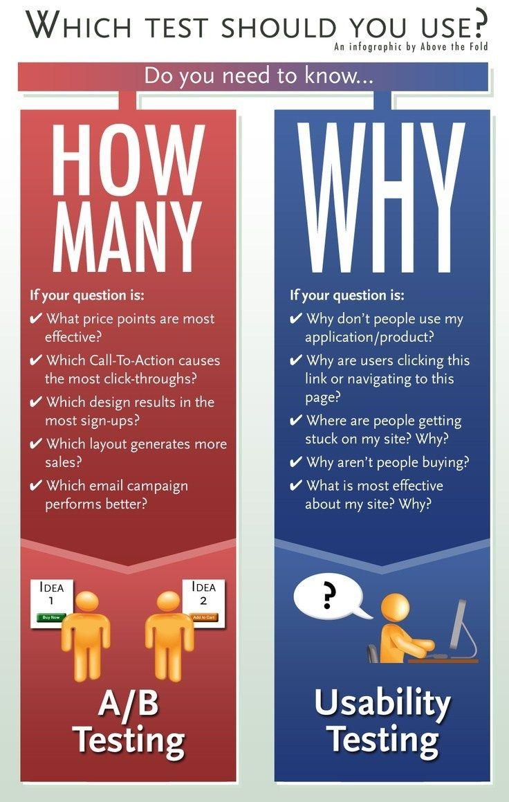 30 infografías sobre experiencia de usuario Usability