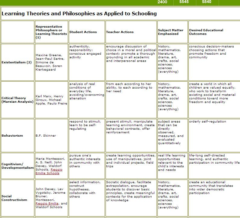 Classroom Design Psychology ~ Philosophical learning theory theories
