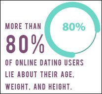 Online dating peoples weight