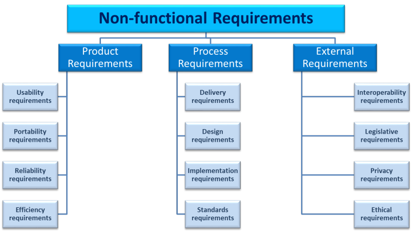 NonFunctionalRequirements  Infographics    Software