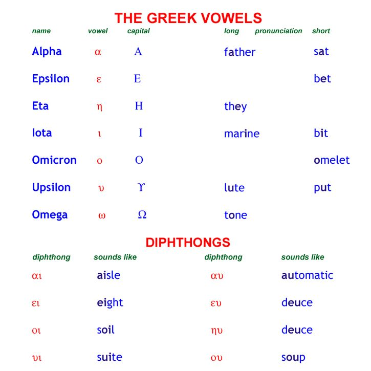 Pronunciation of the Greek vowels and diphthongs. Greek