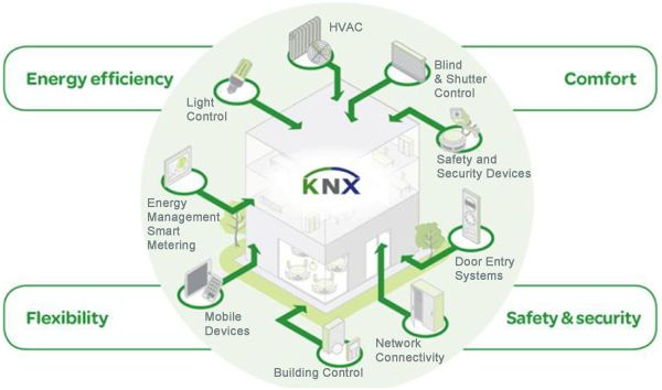 Back to Basics: The Simplicity of KNX in a Complex Environment ...