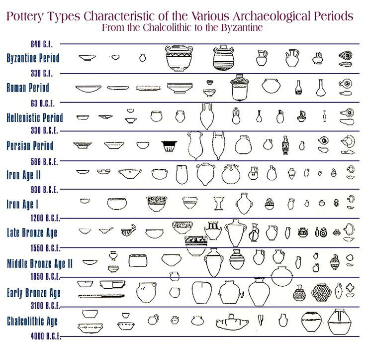 Pottery Types Characteristic Of The Various Archaeological Periods For When You Just Want A New Shape In Your Cerami Pottery Pottery Lessons Pottery Techniques