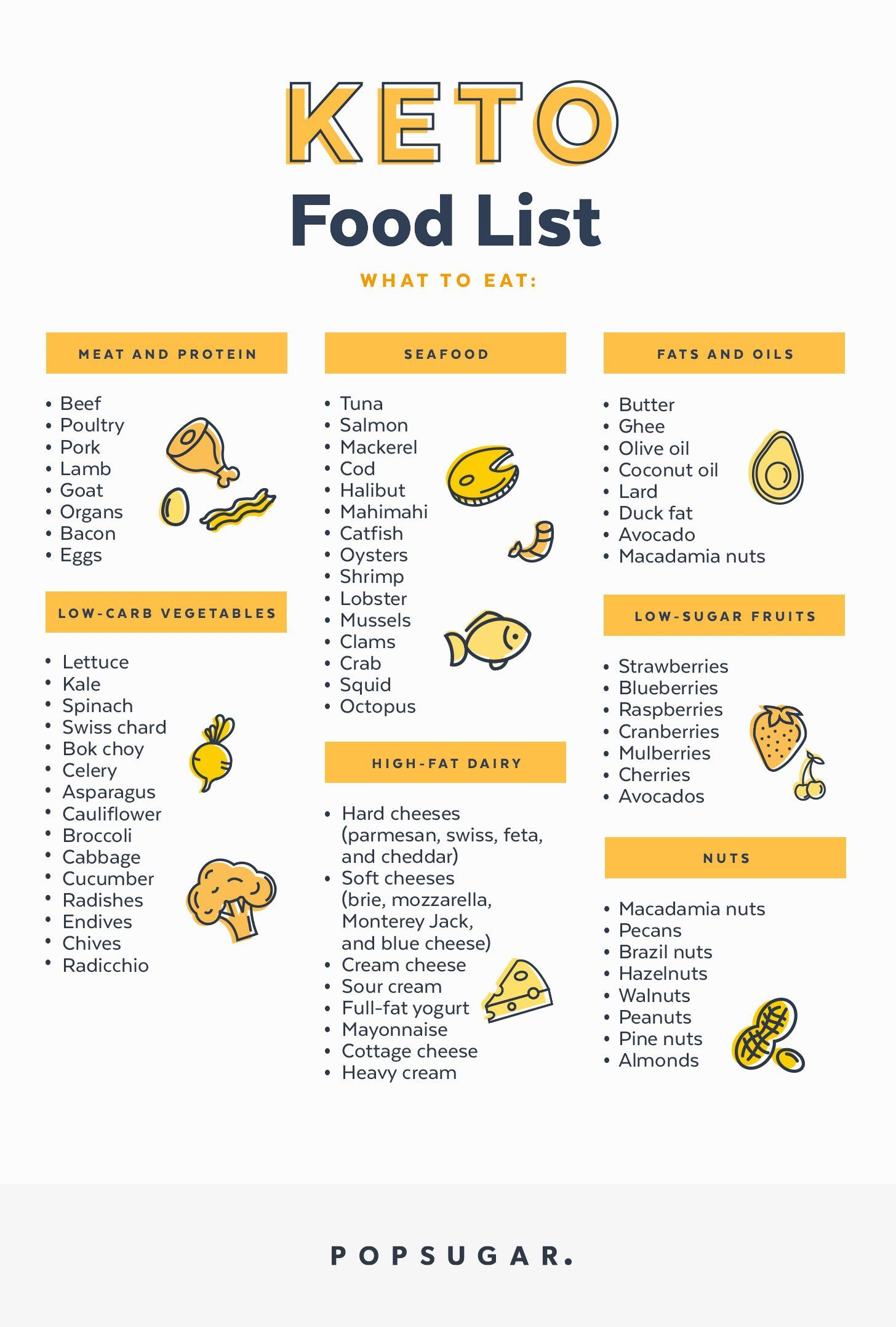 what can you eat on a keto diet printable list