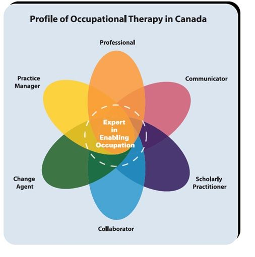 cppf - Google Search OT things Pinterest - occupational therapist job description