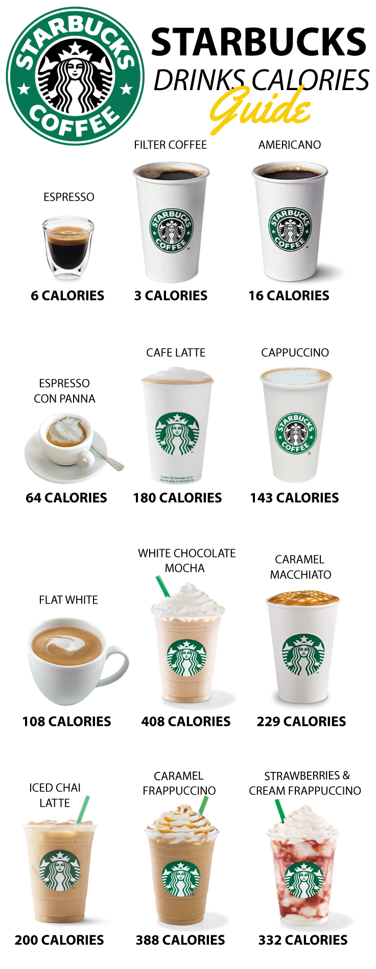Just How Many Calories Is In Your Starbucks Coffeetips
