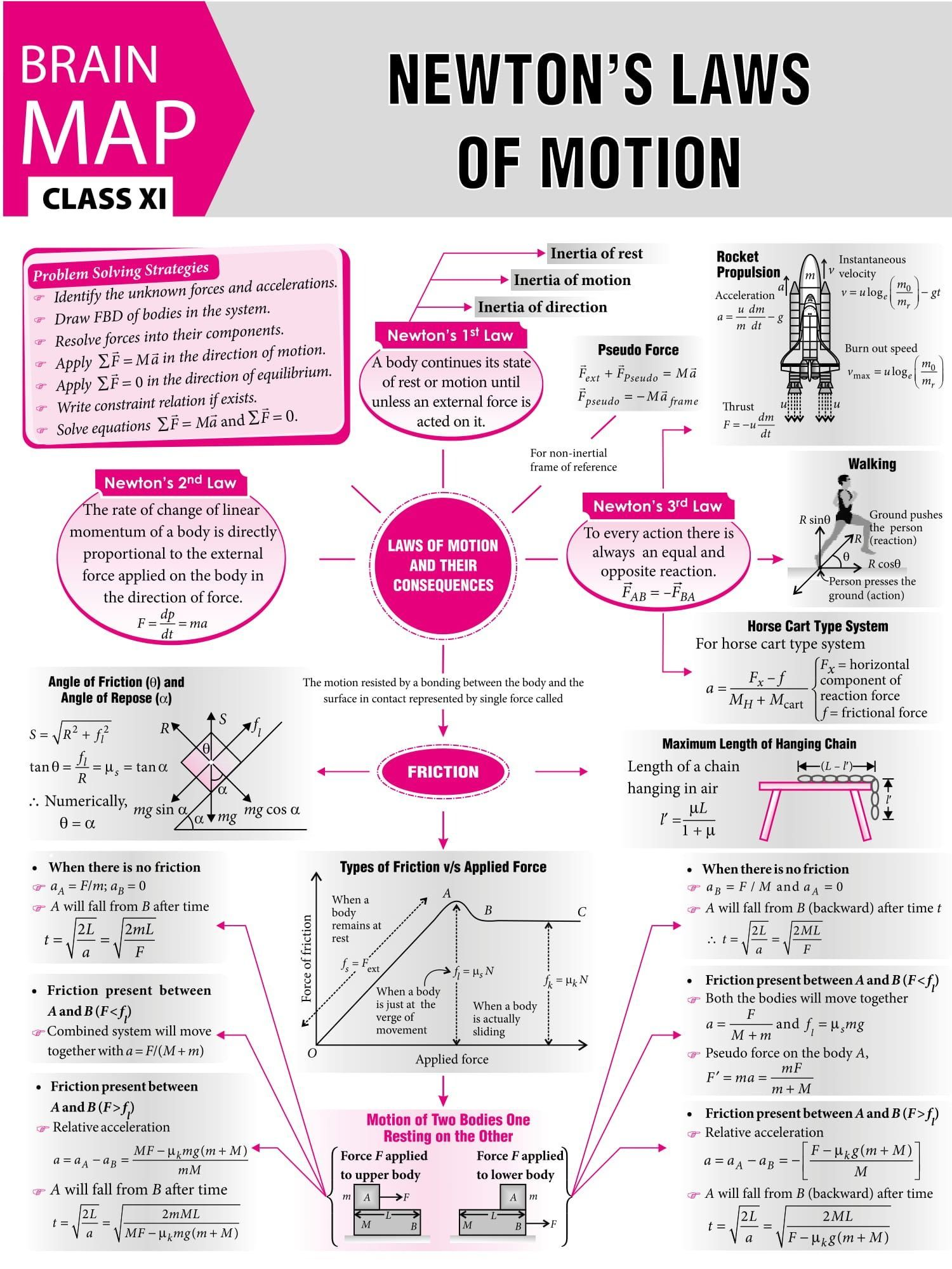 Jeeadvanced Newton S Classxii Magazine Concept Class12 Classxi Class11 Jeemain Physics Motion Laws You Mtg Physics Concepts Basic Physics Physics Formulas