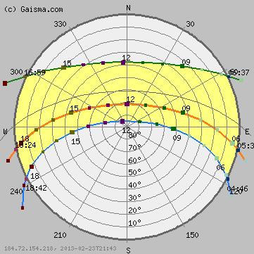 Gold Coast Australia Sunrise Sunset Dawn And Dusk Times For The Whole Year Sun Path Sun Path Diagram Dusk Time