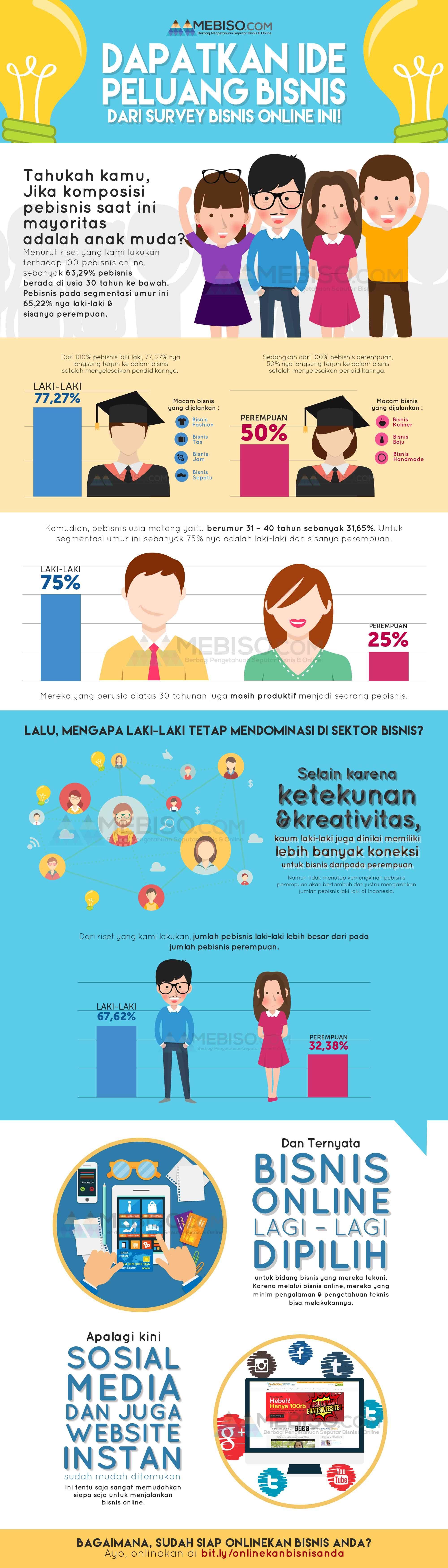 Ide Peluang Bisnis #bisnis #business #infographic #online ...