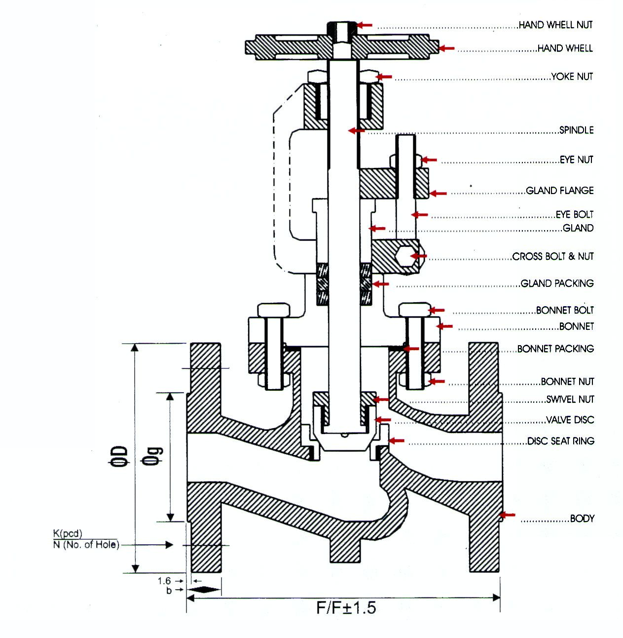 hight resolution of globe valve used when flow is variably and frequently controlled at a faucet or hose bib friction loss is high