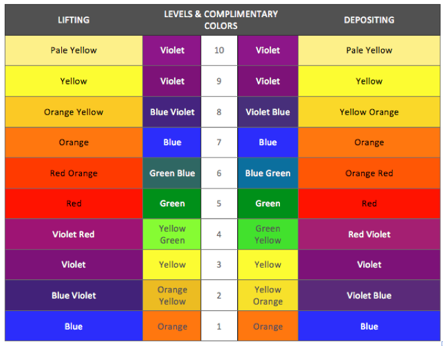 aveda hair color chart hair color wheel 1398223751840 png 644 215 503 pixels hair color formulas