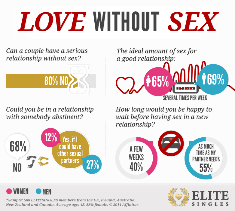can love exist without sex