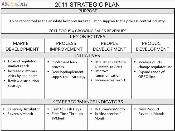 School Strategic Plan Template Fresh E Page Strategic Plan