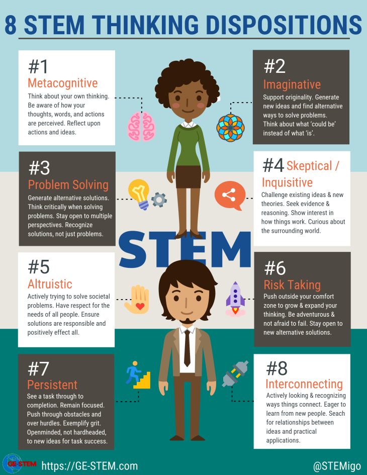 8 STEM Thinking Dispositions in 2020 Fun stem