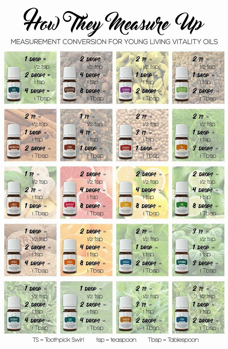 Conversion chart for cooking with vitality oils younglivingessentialoils vitalityoils masterchef also rh pinterest