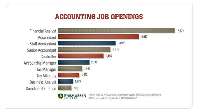 Accounting Job Openings ----One of the first questions that a - payroll analyst job description
