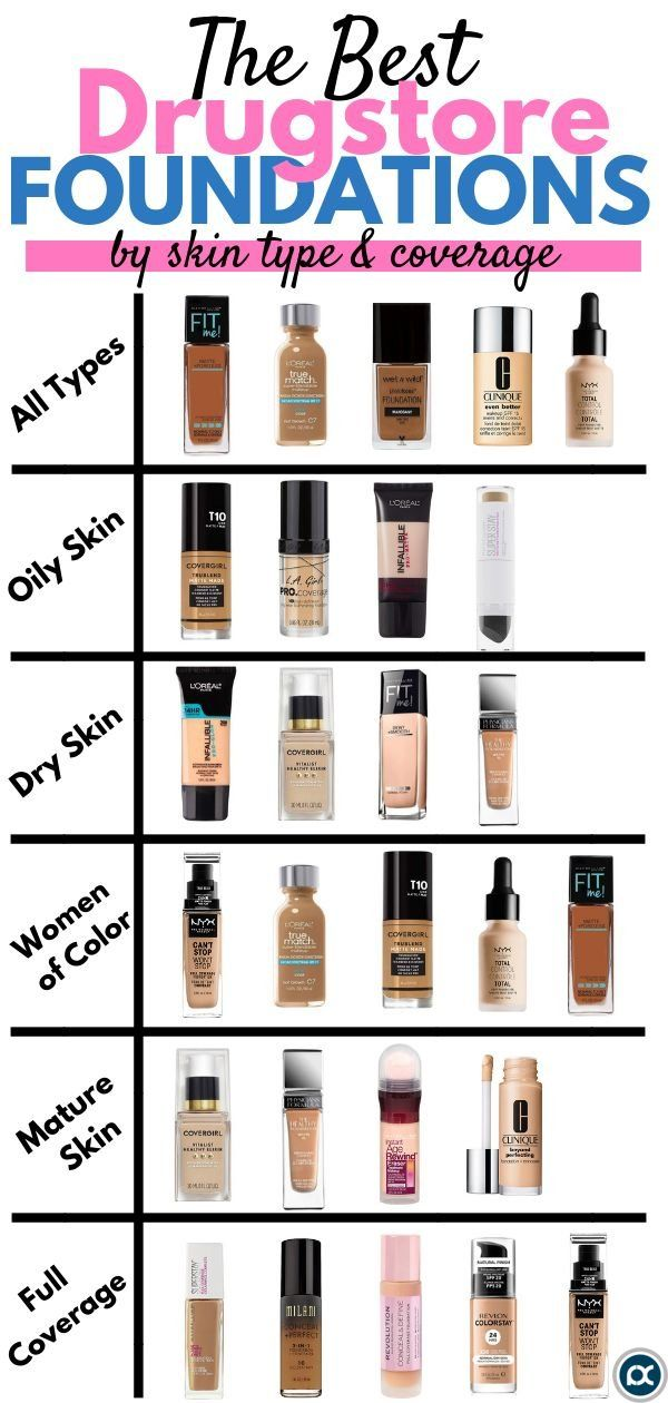 Best Drugstore Foundations by Skin Type and Coverage
