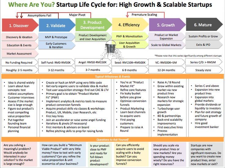 Where Are You? Startup Life Cycle for High Growth