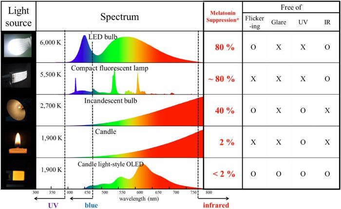 Oled Info Light Sources Spectrum Chart Blue And