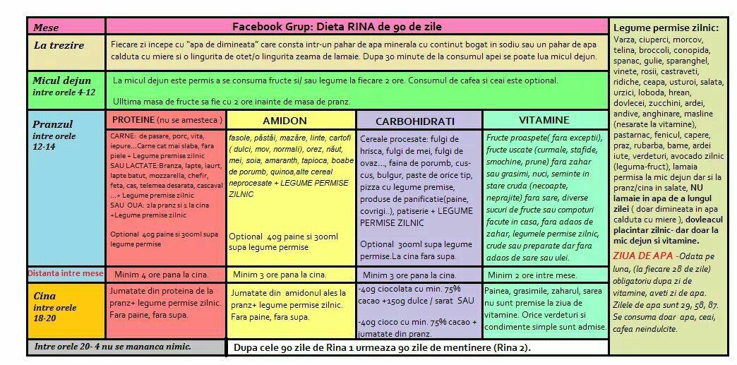 rina 90 tabel diet