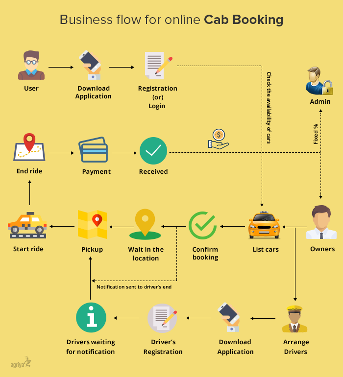 Build a Taxi Booking App like Uber Business Model & App