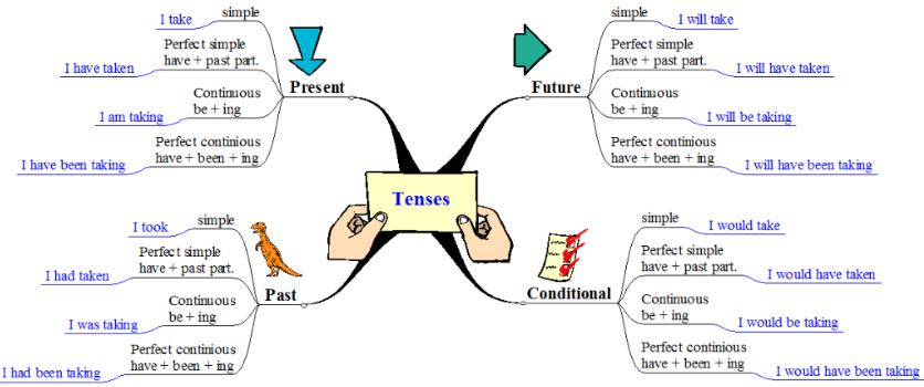 Types of Tenses - Webchart - Learn Tenses : education ...