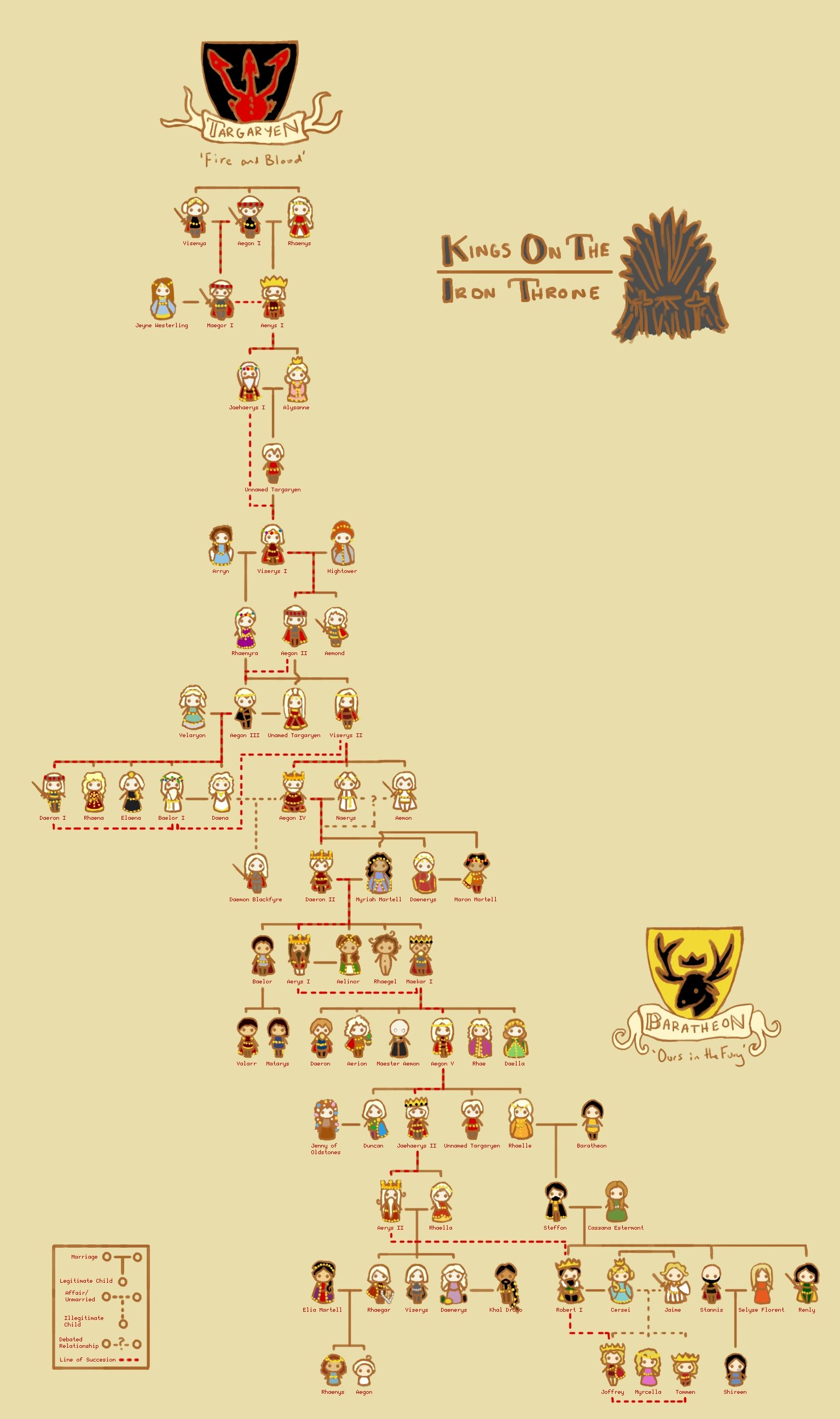 Kings on the Iron Throne Family Tree by Sentient Tree