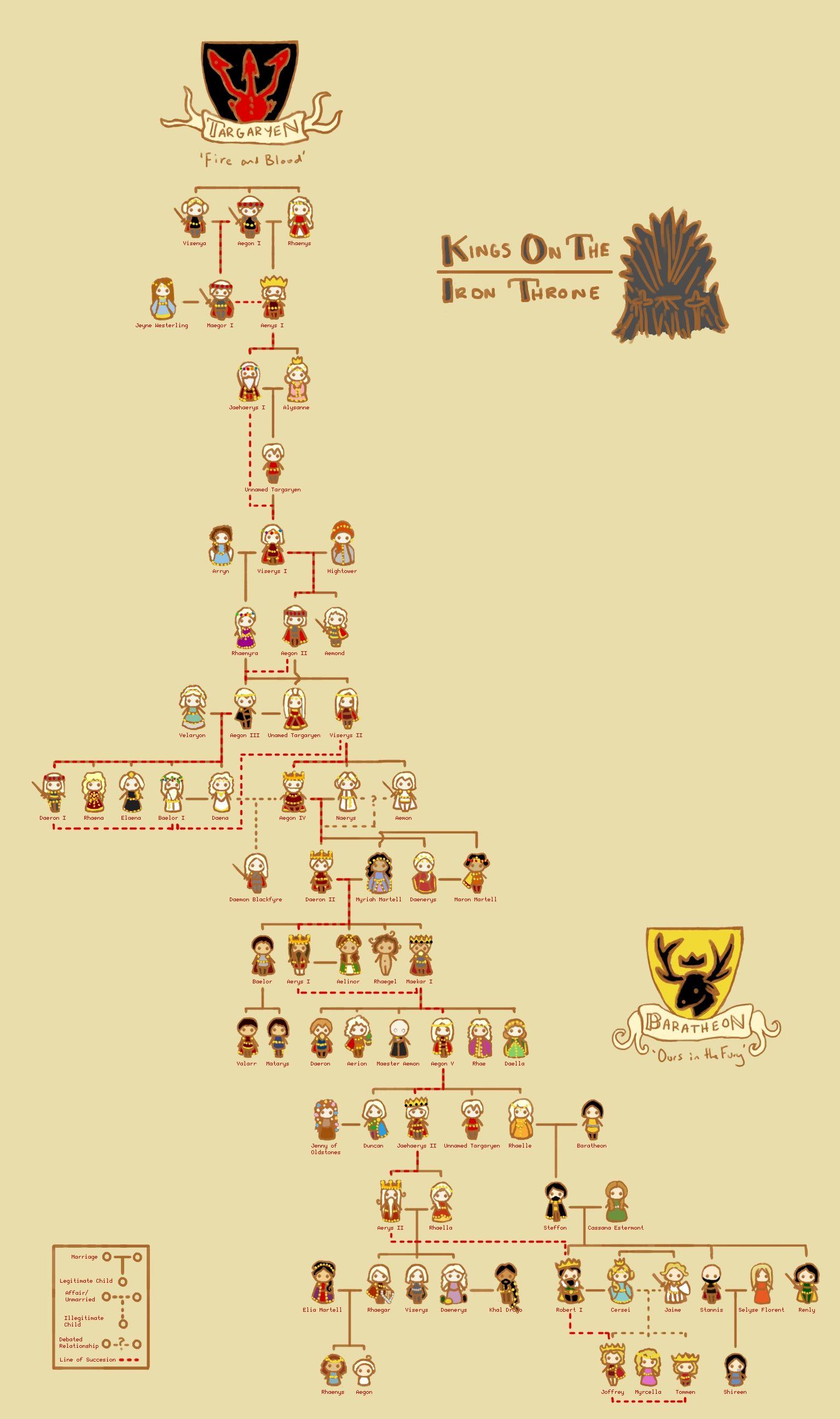 Game Of Thrones Lineage Chart : thrones, lineage, chart, Kings, Throne, Family, Sentienttree.deviantart.com, Targaryen, Tree,, Thrones