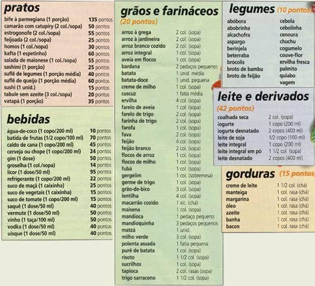 Tabela Da Dieta Dos Pontos Dieta Dos Pontos Dieta Dos Pontos