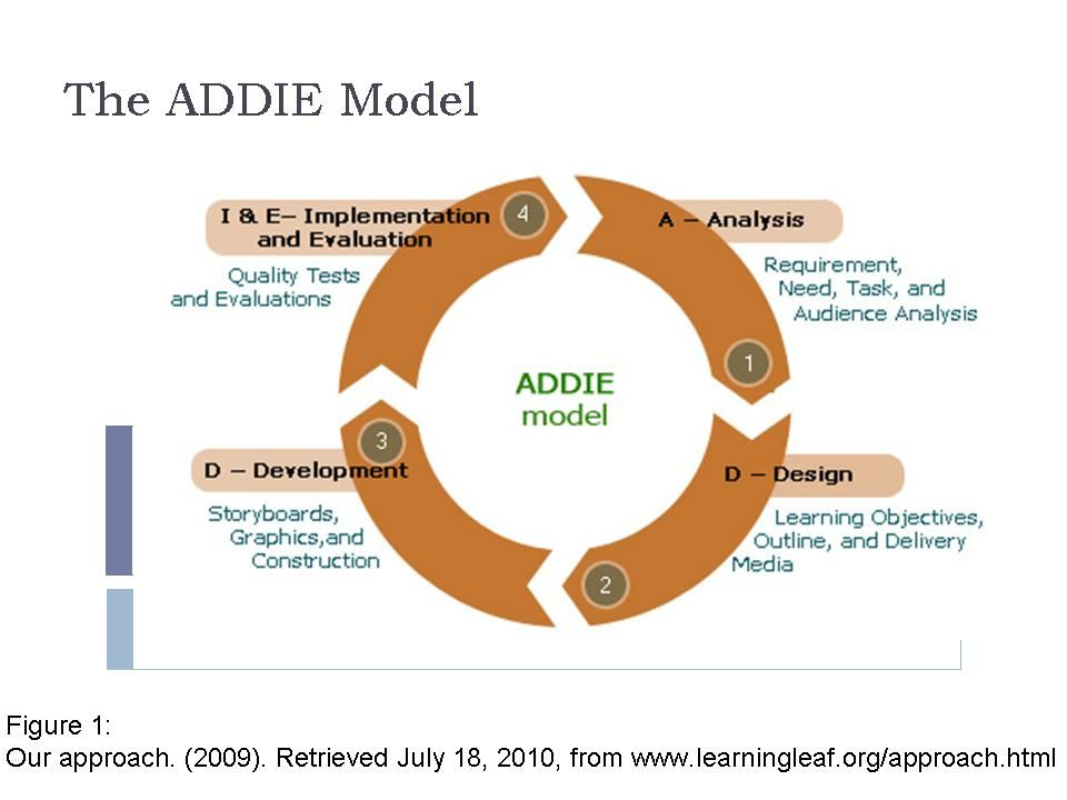 The Addie Model For Training Train Activities Learning Objectives Instructional Design