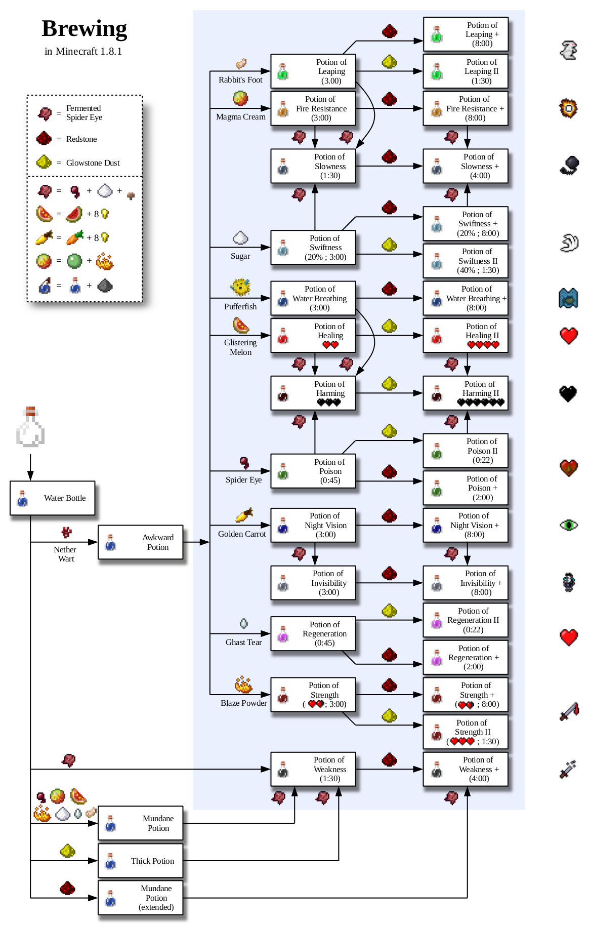 Page Of A Handy Chart To Potion Making Posted In Tutorials - Minecraft spiele auf dem handy