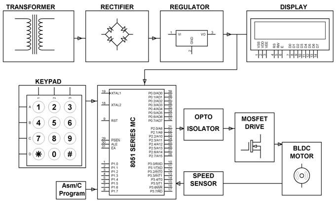 Closed Loop Control for a Brushless DC Motor to Run at the Exactly