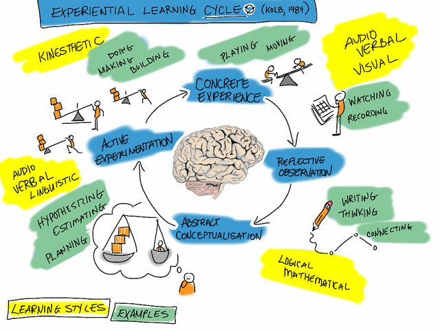 kolb learning methods However, online students tend to align more closely with kolb's theory of  experiential learning than with other learning styles (barnes,.