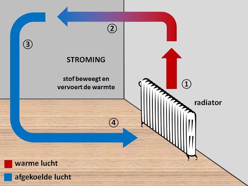 Stroming warme lucht die uit de radiator komt stijgt die meteen omhoog omdat warme lucht omhoog - Scheiden een kamer door een gordijn ...
