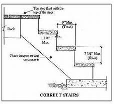 Standard Stair Dimensions   Yahoo Image Search Results