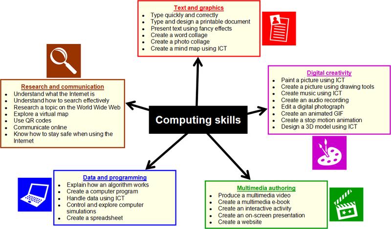 Computing Skills in the new curriculum - from Simon Haughton