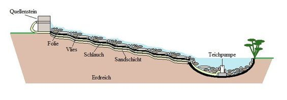 bachlauf+anlegen+anleitung+ Garten Bachlauf anlegen, Bachlauf und Bachlauf im garten ~ 14180144_Garten Springbrunnen Anlegen