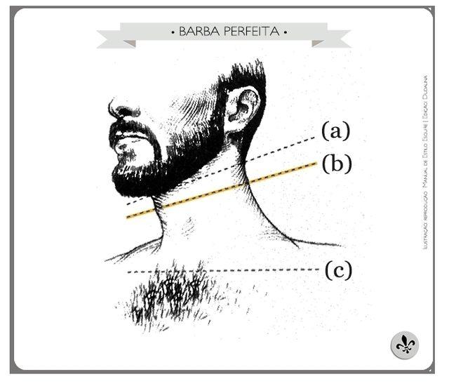Dica para deixar a barba impecável: Deixe-a crescer até a linha (b), em amarelo, uma polegada acima de seu pomo-de-adão. Nesse ponto você consegue o equilíbrio entre uma barba legítima sem esconder o pescoço!