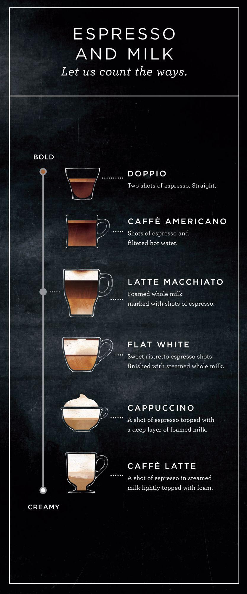 Comparing The Latte Macchiato And The Flat White 커피 타임 라떼