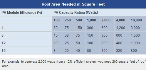 What Size Solar System Do I Need It Is Vital To Choose The Type And Number Of Pv Panels Appropriate For The Amount Of Solar Pv Systems Solar Energy Pv System