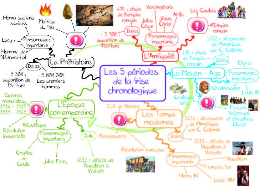 Carte Mentale La Frise Chronologique Des 5 Periodes Carte