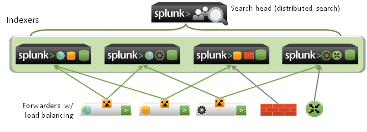 Architecture · Splunk Components In A Distributed Deployment For Horizontal  Scaling: 1) Forwarder: Consumes Data