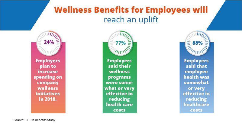 Wellness Benefits For Employees Will Get A Boost Wellness Employees Candidate Health Care Employee Wellness
