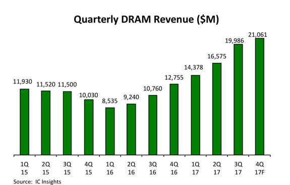 DRAM Revenue Graph
