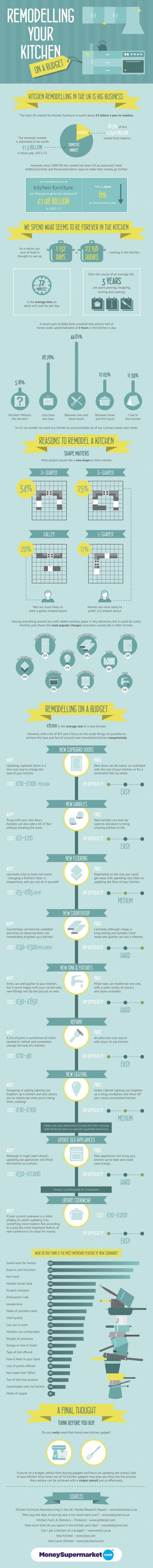 Remodeling your kitchen on a budget Infographic | Infographics ...